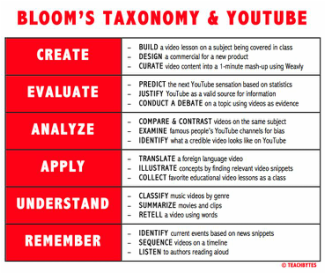 bloom taxonomy lesson plan template - bloom 39 s taxonomy online portfolio